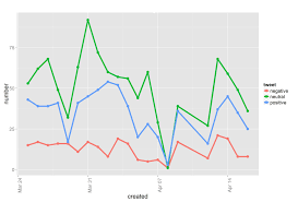 Twitter Sentiment Analysis With R R Bloggers