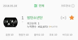 Chart Info Bts Has A Perfect Score For Melon Artist Chart