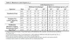 2x4 Ceiling Joist Span Chart Floor Truss Span Table Loveinnice Com