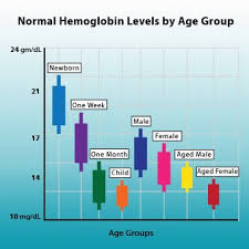 Blood Count Chart For Anemia Hemoglobin Ranges Normal Symptoms Of High And Low Levels