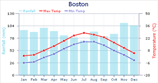 Weather In Boston Expat Arrivals