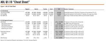 sig figs google sheets aols revenue tumbles 23 percent cnet