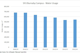 Water Conservation Makes Splash Across Campus Sfu News