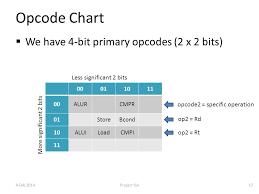 Opcode Chart Isa Design For The Project Cs 3220 Fall 2014 Hadi