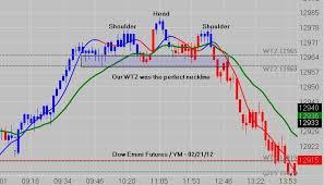 Pin By Dewayne Reeves On Emini Futures Charts News Blog