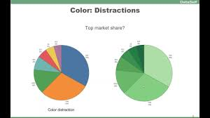 Data Visualization 101 How To Design Charts And Graphs Data Visualization 101 Complete Session Tableau Dataself