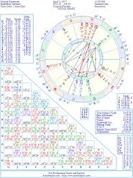 Michael Fassbender Natal Birth Chart From The Astrolreport