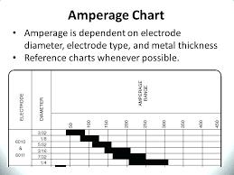Mig Welding Amps To Metal Thickness Chart Arc Welding Rod Amperage Chart Www Bedowntowndaytona Com