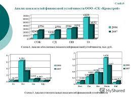 Презентация на тему Дипломная работа на тему Направления  9 Анализ показателей финансовой устойчивости