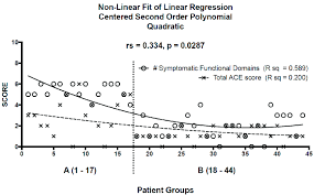 non linear fit of linear regression using a centered second order polynomial quadratic