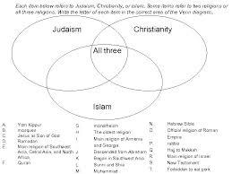 Judaism Christianity And Islam Venn Diagram Eq 7 1 Spi 3 Compare And Contrast