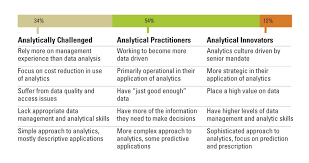 What Are Analytical Abilities The Talent Dividend
