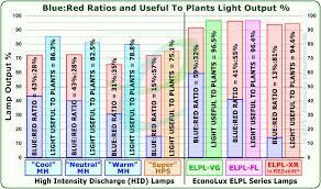 technologie econolux elpl redshifttm system