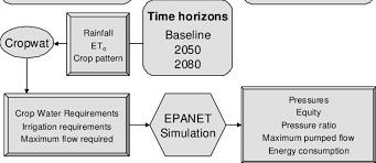 Flow Chart Showing Methodology Download Scientific Diagram