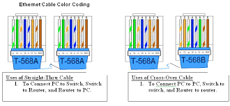 Ethernet Wiring Color Code Reading Industrial Wiring Diagrams