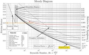 How To Read A Moody Chart Moody Diagram Owlcation
