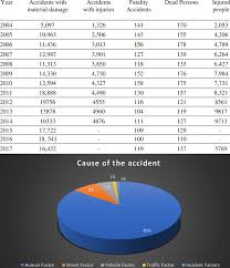 Vehicle Registration Chart Vehicle Registration Of 2014 2017 Kosovo Cause Of Accident