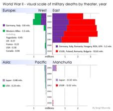 soviet union in world war ii  timeline and military casualties of the ussr in europe and asia during the war