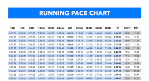 Marathon Pace Predictor Chart 7 How To Train For A 10k Run With Pace Chart 5k Race Chart