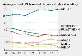 Nfl Ratings Chart