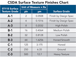 Concrete Measurement Chart The Csdas New Concrete Texture Standard And What It Means