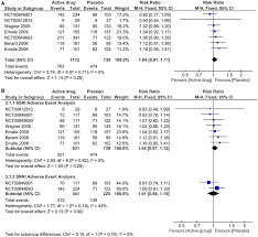 Nocebo Effect Of Antidepressant Treatment A Forest Plot