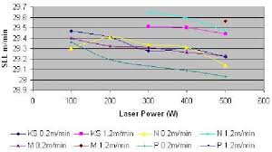 Chart A1 Sideline Length Against Laser Power Compressed Air