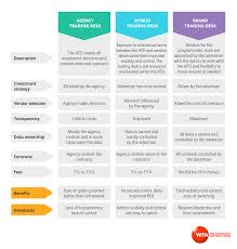 comparing the three trading desk models as described in the wfa s guide to programmatic a