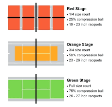 pickleball court size diagram pickleball on tennis courts diagram