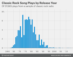Rock Charts 2000 Classic Rock Started With The Beatles And Ended With Nirvana