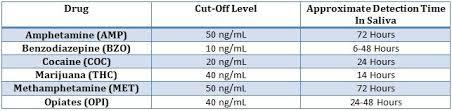 Orawell Oral Fluid Drug Test