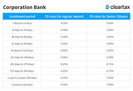Bank Interest Rates Comparison Chart Corporation Bank Fd Interest Rates 2019 Corporation Bank