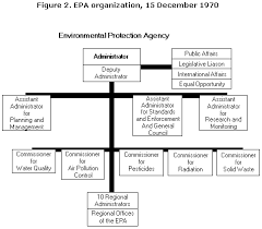 The Guardian Epas Formative Years 1970 1973 About Epa