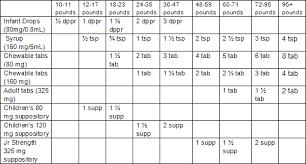 Pediacare Dosage Chart Www Bedowntowndaytona Com