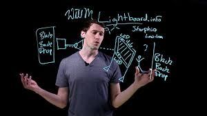 Light Board For Teaching Price
