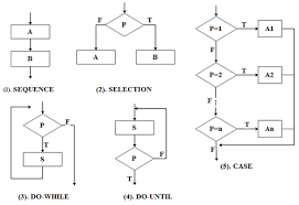 Control Structure Flow Chart Program Flowchart Pad Diagram And Ns Diagram
