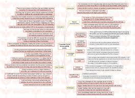 corporate social responsibility essay master thesis csr corporate  insights mindmaps corporate social responsibility csr and insights mindmaps corporate social responsibility csr and solar power