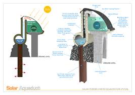 Heated Water Pump The Solar Aqueduct Unlimited Production Of Freshwater In Hot