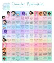 11 Studious Personality Relationship Chart