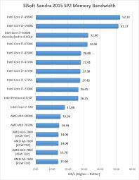 I5 Vs I7 Chart I7 Cpu Comparison Chart Indian Government Apps