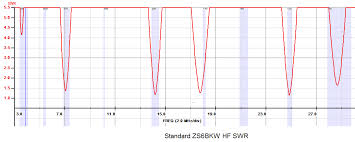 Swr Chart Zs6bkw Modifications