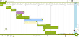 Gantt Chart Resource Allocation Resource Gantt Chart Optimize Your Projects Resources