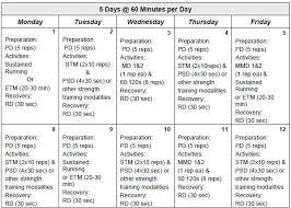rc individual prt schedule