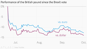Performance Of The British Pound Since The Brexit Vote