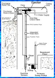 17 best images about sump pumps sump little giants basementsaver water powered emergency pumping systems overview