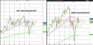 Pick Up The Pieces Chart Can The Russell 2000 Dow Transports Pick Up The Pieces