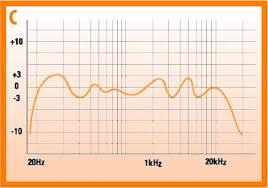 Speaker Frequency Range Chart Understanding Speaker Frequency Response Ecoustics Com