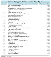 no high school diploma no problem here are the best paying jobs is what you have to look forward to according to the bls these are the 35 highest paying occupations that require no formal educational attainment