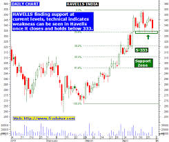 Havells Share Chart 04 28 16