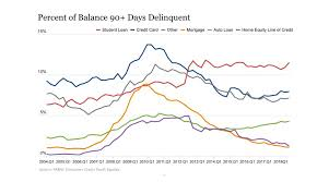 The credit bureau's figures are based on accounts that are 90 days or more overdue. New York Fed On Twitter Aggregate Delinquency Rates Worsened In The Third Quarter Of 2018 Hhdc
